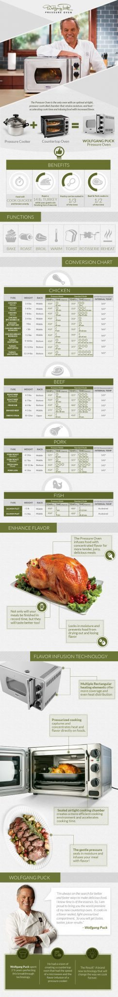 Wolfgang-Puck-Pressure-Oven-Infographic